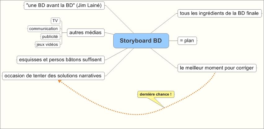Un storyboard, à quoi ça sert ?